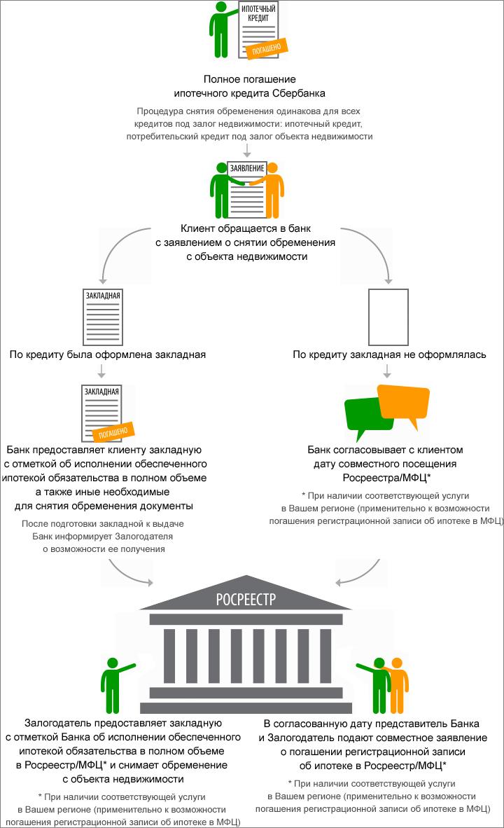 Ипотека без закладной сбербанк - Правовая помощь