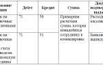 Командировочные расходы — проводки — Народный СоветникЪ