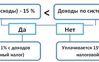 Налог УСН 15 процентов для организаций (доходы — расходы)