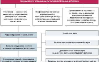 Права работника при банкротстве предприятия 2020