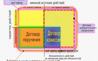 Агентский договор между физ лицами образец